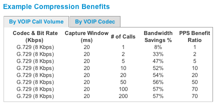 Packet Coalescing VOIP Performance Chart