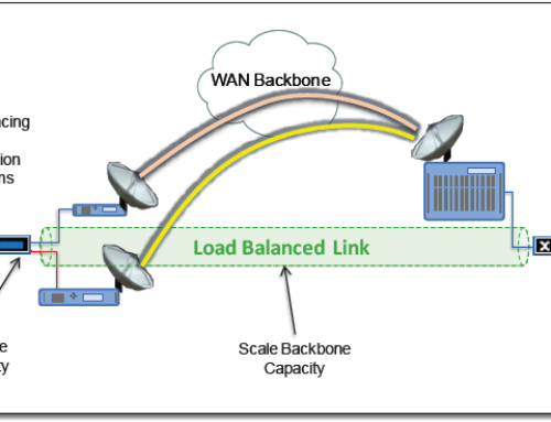 Link Aggregation for Wireless Networks