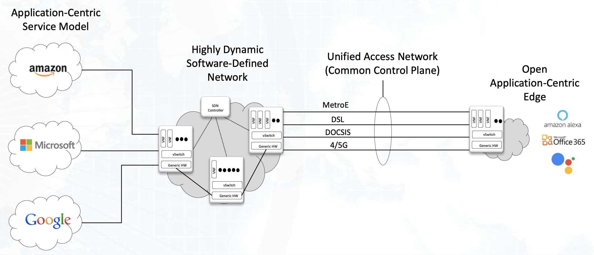 Software Defined Networking for Satellite